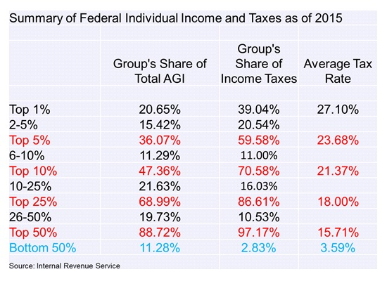 Federal individual shares of adjusted gross income, share of taxes paid, and average tax rates by income class