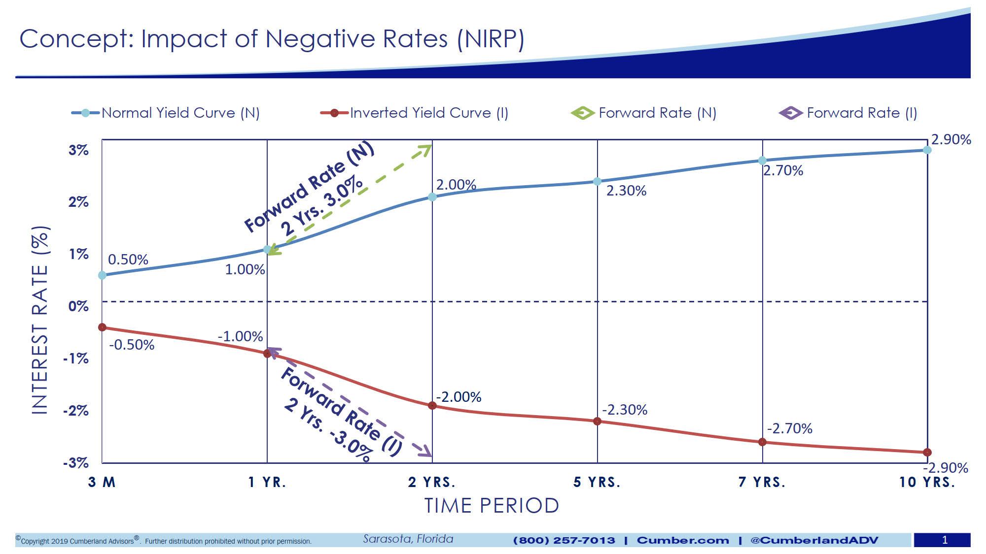 Negative-interest-rate-policies-NIRP-Slide-1