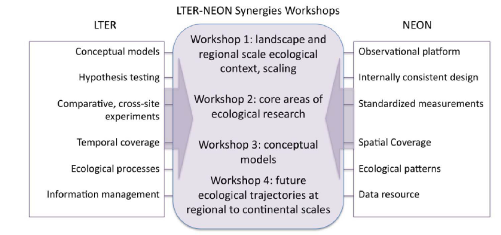 LTER-NEON Synergies