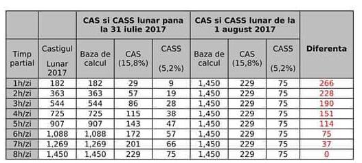 Contribuții majorate pentru angajații part-time de la 1 august. Se fac și excepții 32aab546-c74e-4e0a-8c7c-a9c21a00bde9