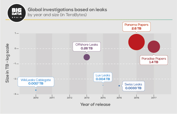 Leaks journalism data