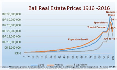 Bali Real Estate Prices 1916-2016