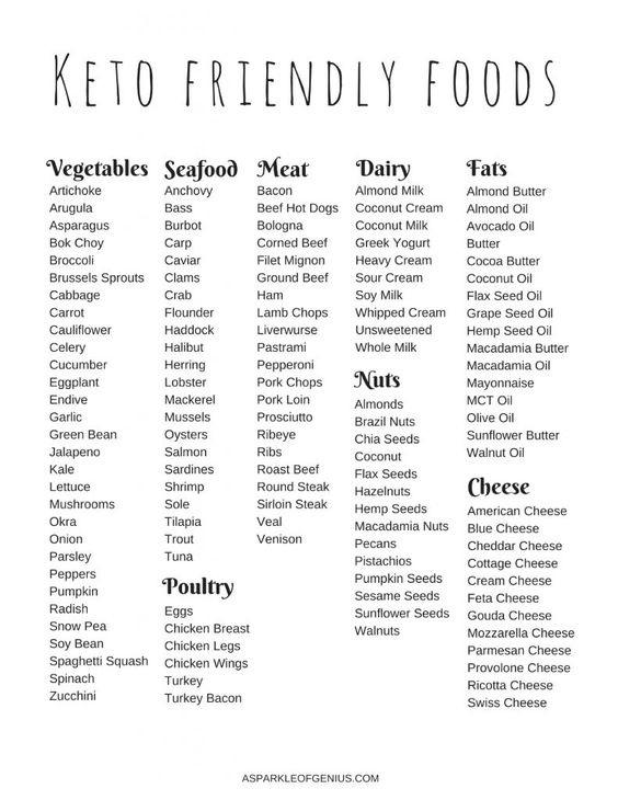 Keto Friendly Foods