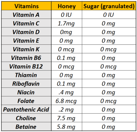 Vitamins Honey vs Sugar