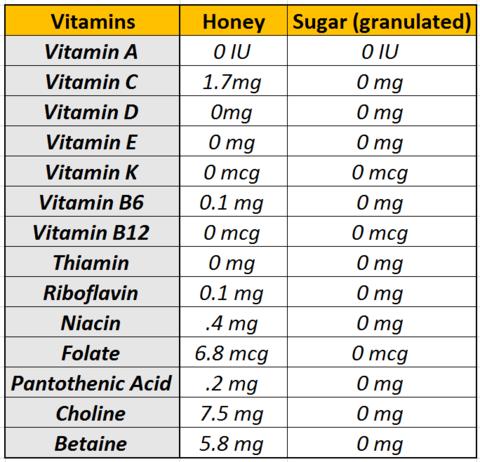 Vitamins Honey vs Sugar