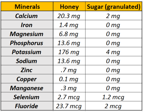 Minerals Honey vs Sugar