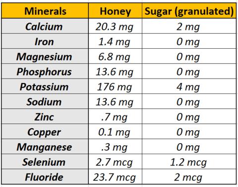 Minerals Honey vs Sugar