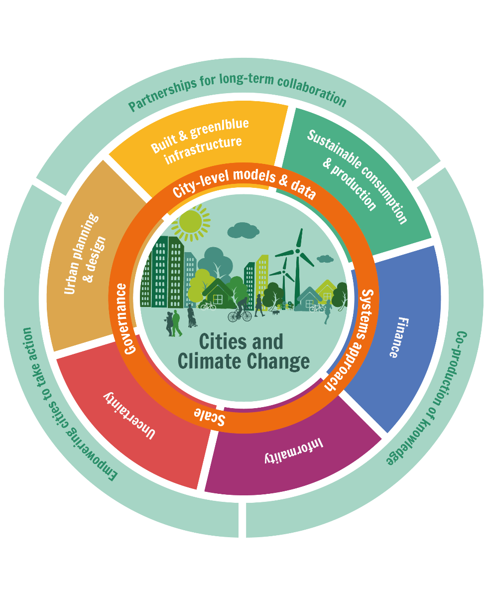 Global Research and Action Agenda on Cities and Climate Change Science