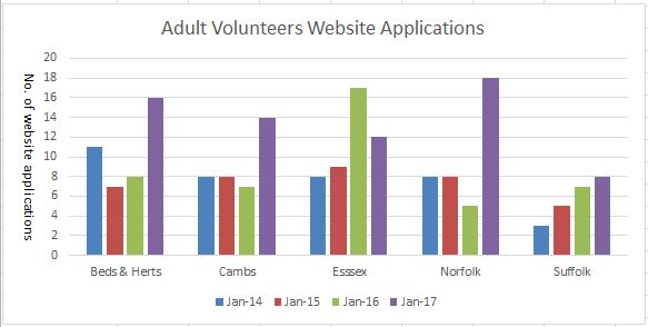 January Adult Volunteer recruiting campaign website applications