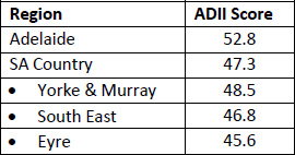 Table of ADII Scores for Regional SA
