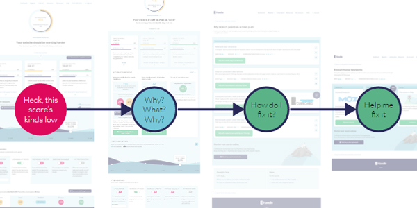 Handle website report design process