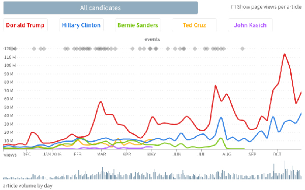 Presidential candidate pageviews