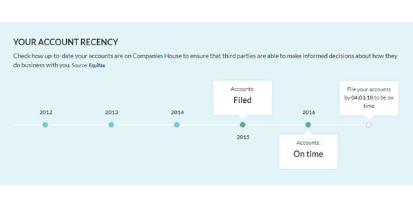 New and improved Handle Finance report account recency timeline