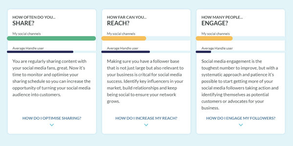 Handle social report cards, Share, Reach, Engage