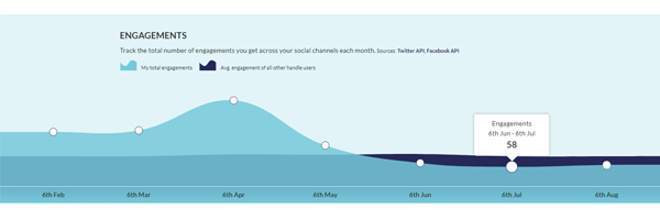 6 month overall social media engagement graph