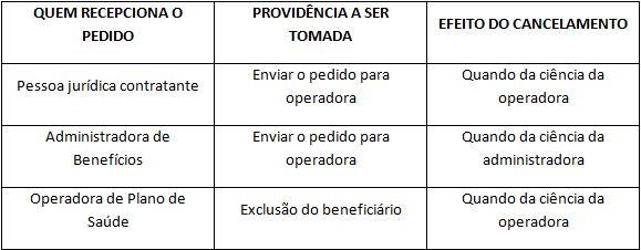 Cancelamento a pedido do beneficiário é regulamentado pela ANS