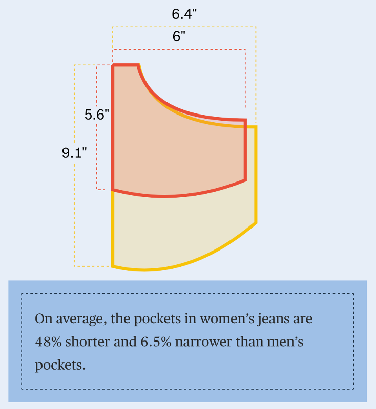 Women's vs Men's pockets: on average, the pockets in women's jeans are 48% shorter and 6.5% narrower than men's pockets.