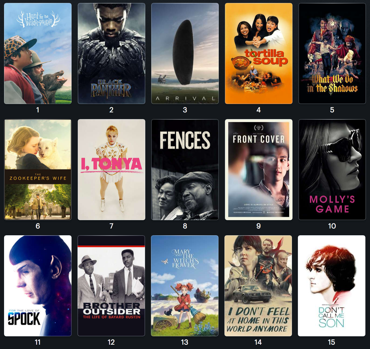 15 films - Hunt for the Wilder People, Black Panther, Arrival, Tortilla Soup, What We Do in the Shadows, Zookeeper's Wife, I, Tonya, Fences, Front Cover, Molly's Game, For the Love of Spock, Brother Outsider, Mary and the Witche's Flower, I Don't Feel at Home in This World Anymore, and Don't Call Me Son