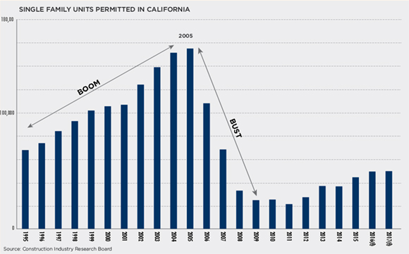 Single Family units permitted in california chart