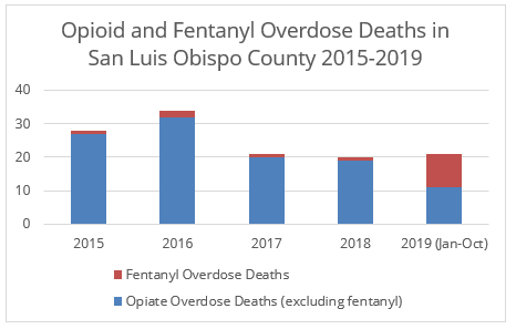 Chart of Opioid and Fentanyl Overdose Deaths in SLO County 2015-2019