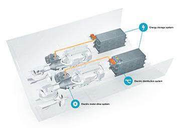 Hybriddrift från Volvo Penta 2021.