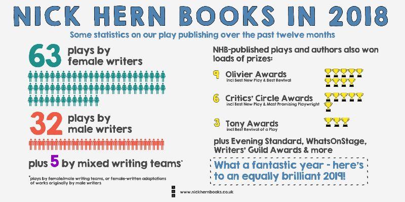 Nick Hern Books in 2018