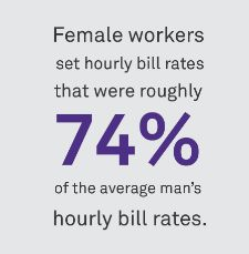 Infographic about discrepancy in billing rates between men and women
