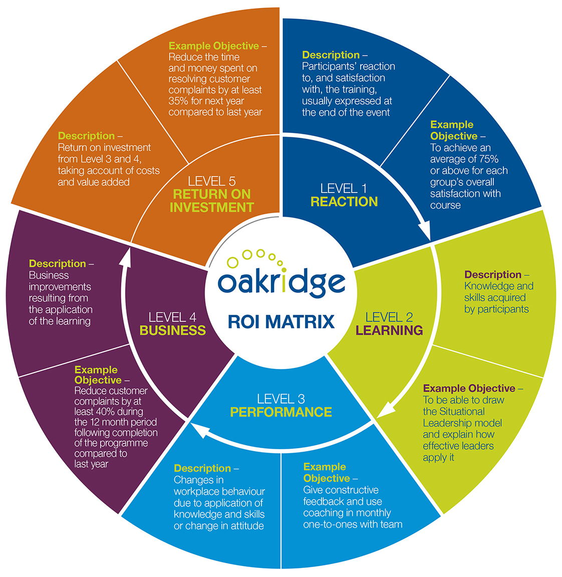 Oakridge's ROI MATRIX