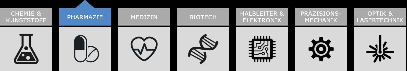 Branchenspektrum Kunden: Biotech