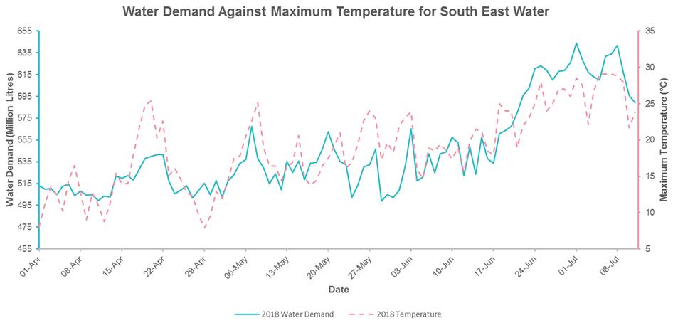 water demand graph