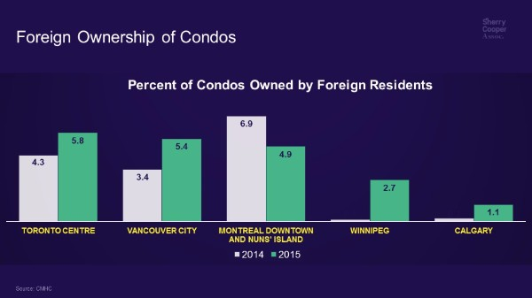 Foreign Home Ownership in Canada