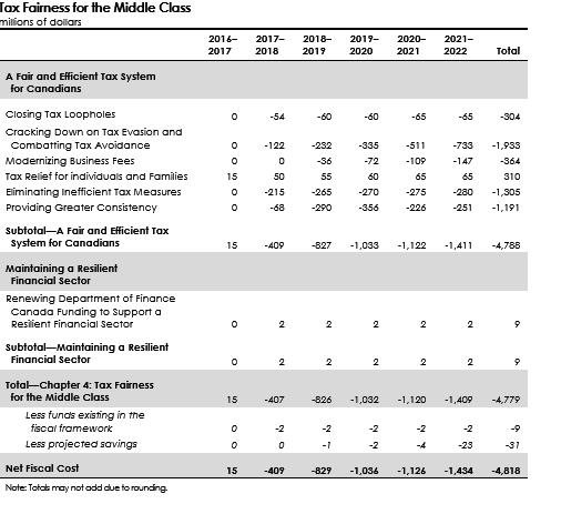2016 Canada Budget