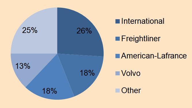 Description: International (26%) Freightliner (18%) American-Lafrance (18%)  Volvo (13%) Other (25%)