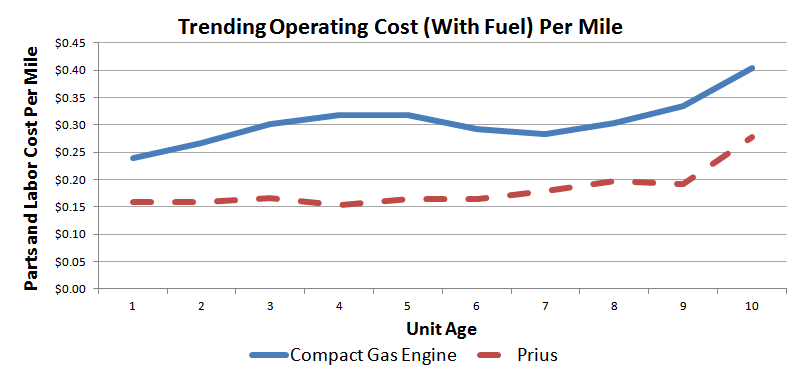 Trending Operating Cost (With Fuel) for Compact Gas Sedan vs. Prius