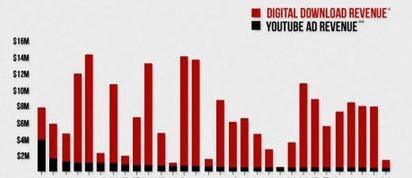 Les revenus des vidéos musicales virales en infographie