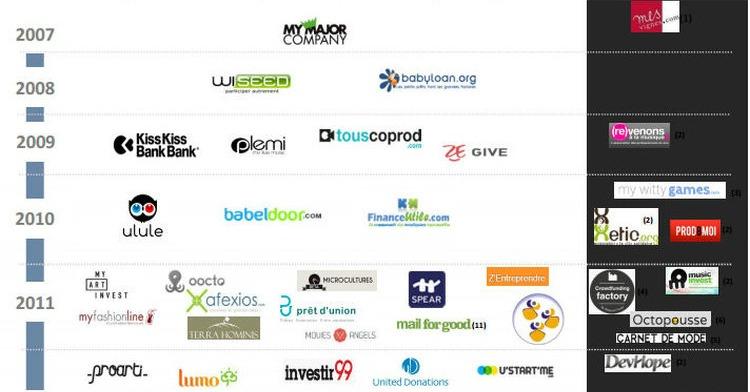 Panorama du crowdfunding