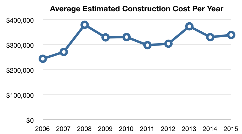 average estimated construction cost per year for new construction permits of single family homes from 2006 to 2015