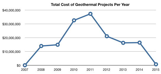 Chart of the total cost of geothermal permits showing a peak in 2011 near $40,000,000 and valleys in 2007 and 2015