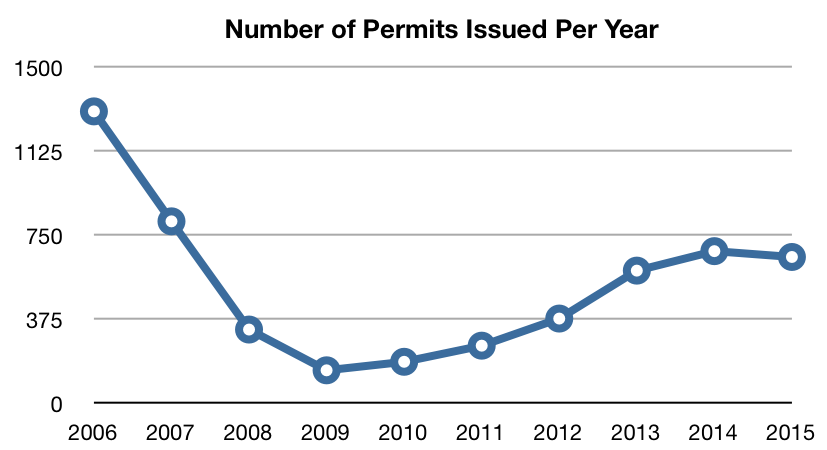 The number of single family new construction permits plunged around 2009.