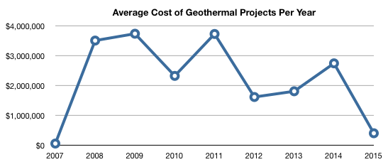Average cost of geothermal projects per year.  fluctuating line still shows a peak around 2011 and valleys at 2007 and 2015