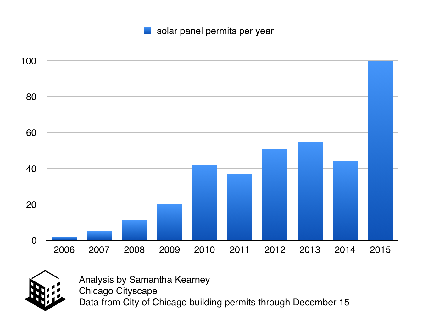 bar chart showing solar permits per year
