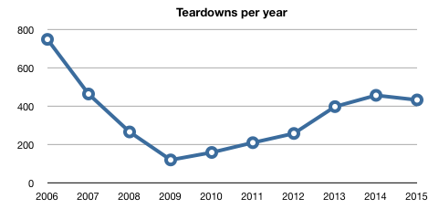 teardowns drop from nearly 800 in 2006 to below 200 in 2009, then rebound to just over 400 in 2014 before drooping in 2015