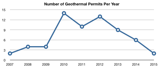 number of geothermal permits issued per year. 2010 and 2012 have the most, at 14 and 13, while 2007 and 2015 each have two.