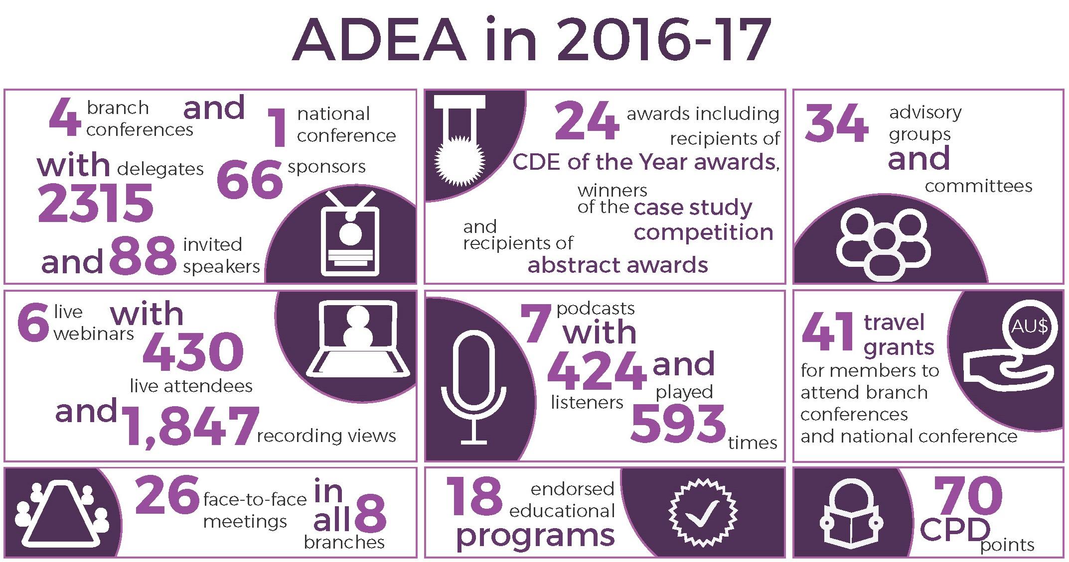ADEA in 2016-17