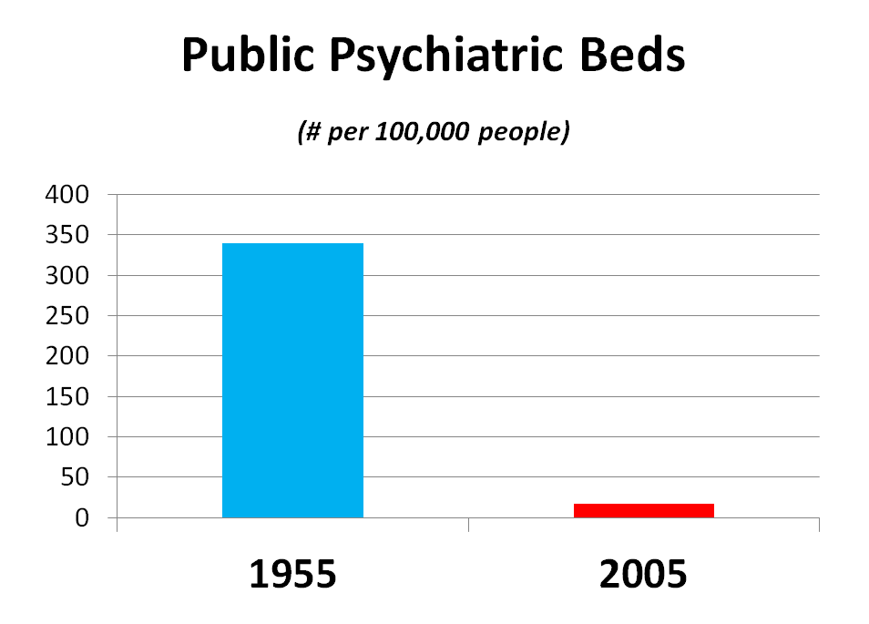 There was an over 90% reduction in per capita psychiatric beds.