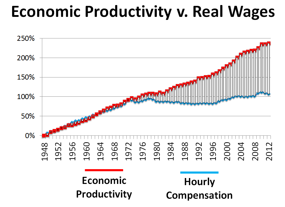 Real wages have stagnated since the 1970s