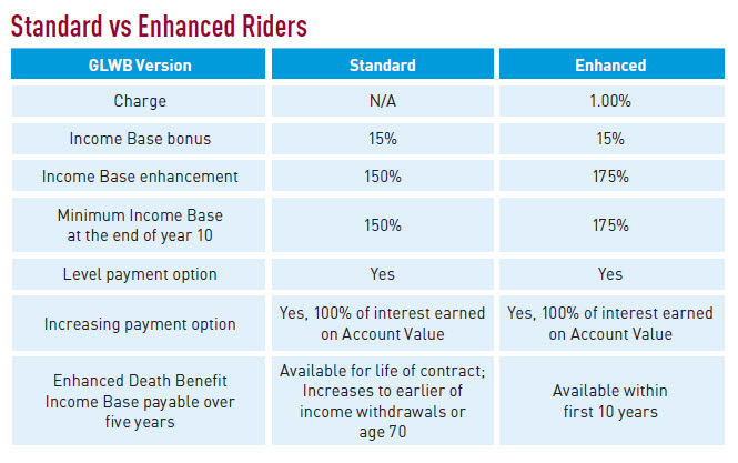 Standard vs Enhanced Riders