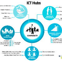 ICT Hubs