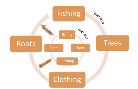 Fishing->Trees->Clothing->Roots