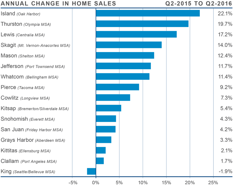 Annual Change in Home Sales